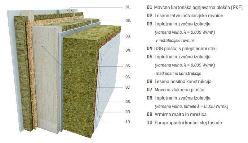 Struktura pasivne hiše